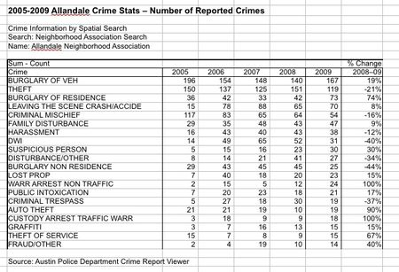 Top 20 crimes in allandale