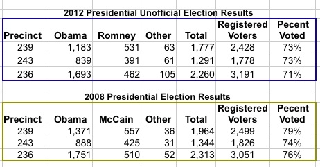 2008 and 2012 presidential results